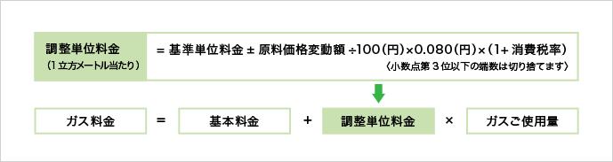 調整額の算定と、単位料金への反映